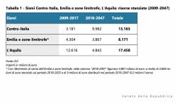 Terremoti: per prima emergenza L'Aquila spesi 750 mln,  per il Centro Italia 266