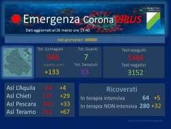 Coronavirus Abruzzo: 133 i casi positivi registrati oggi