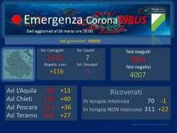 Covid 19 Abruzzo: altri 116 casi positivi che salgono a 1133