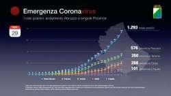 Coronavirus Abruzzo. Dati aggiornati al 29 marzo: positivi a 1293