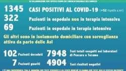 Covid19, in Abruzzo i casi salgono a 1.345