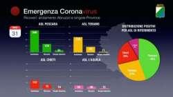Abruzzo. Coronavirus: due giorni consecutivi sotto i 60 casi