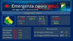 Covid19. In Abruzzo altri 78 nuovi casi