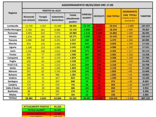 542 decessi in Italia (- 62) crescono i guariti di 2.009 unità (+ 454) ed i nuovi casi di 1.195