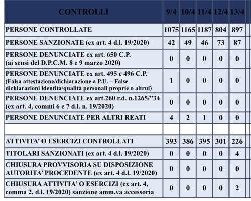 Pasquetta di controlli e sanzioni nel teramano: 87 denunce e 2 attività chiuse