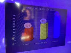 Elezioni Montorio al Vomano. Risultai parziali