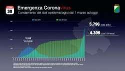 Covid: L'Abruzzo supera i 10mila casi, il 27% nell'ultima settimana