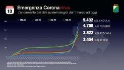 Coronavirus, scatta l'emergenza a L'Aquila