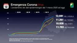 Oggi in Abruzzo 508 nuovi casi Covid, 13 le persone dcedute