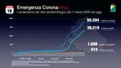 L'Abruzzo resta in arancione. Oggi quasi 500 contagi e 9 decessi. In zona rossa Chieti e Pescara