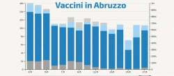 Vaccini: serviranno altri 3 mesi per l'immunità di gregge dopo lo stop di AstraZeneca