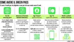 Green pass obbligatorio da domani. Arriva anche il certificato di esenzione