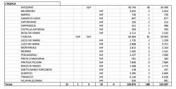 Elezioni, Abruzzo affluenza alle 19 al 47,53%, nazionale 42,3%