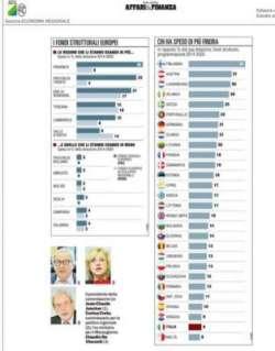 Fondi europei, l'Abruzzo a zero