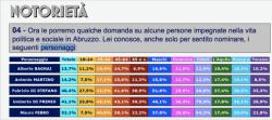 Regionali, ecco il primo sondaggio con i civici che gongolano