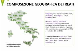 Ecomafie 2017, Legambiente: ecoreati in diminuzione in Abruzzo